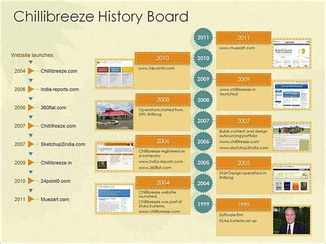 free history timeline template how to use business history timeline template to your