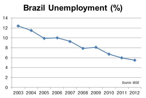 brazil unemployment rate 2015 brazil unemployment lowest in decade daily update the