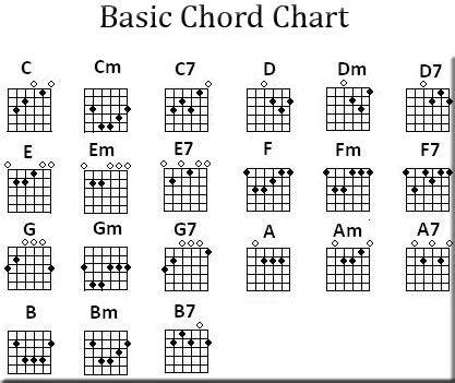 free guitar chord lessons guitar chords free guitar lessons
