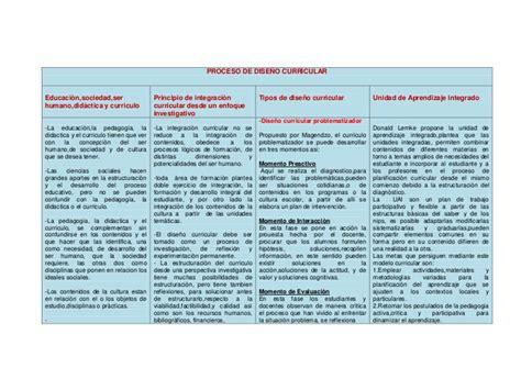 Modelo Curricular Nacional cuadro sinoptico teorias y d 241 os curriculares