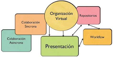 imagenes de organizaciones virtuales tema 1 1 trabajo en colaboraci 243 n mediante entornos virtuales