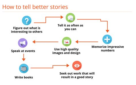 storytelling for small business creating and growing an authentic business through the power of story books storytelling in business how to use it to grow your brand