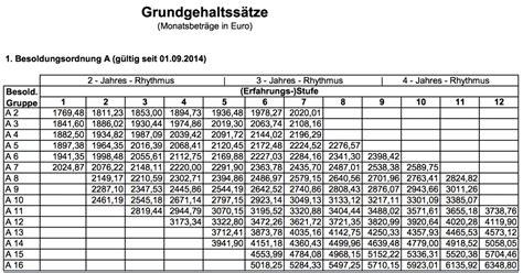 Gehalt Porsche by Porsche Tarifvertrag Tabelle Automobil Bildidee