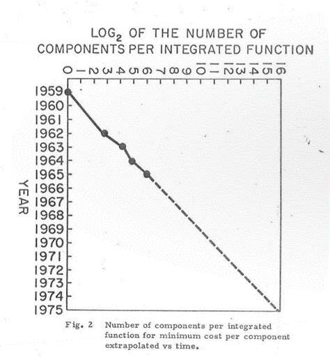 integrated circuits were used in which of the following spacecraft s at 50 its past and its future extremetech
