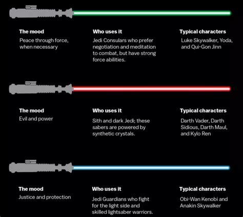 gray jedi lightsaber color wars lightsaber colors explained scoopnest