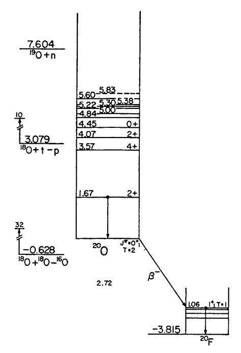 diagram for oxygen energy level diagrams a 20