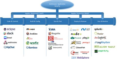 application design security automating application security in modern software