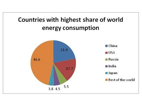 highest energy consumers in the world fossil fuels global consumption patterns basic facts