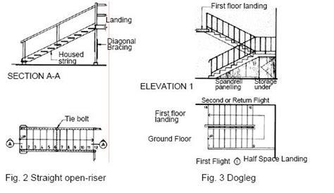 Ibc Stair Design year3shopfitting stairs