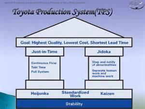 Toyota Tps Jit Kanban Kaizen Muda In Tps Toyota Production System