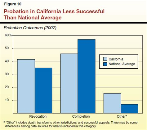 How Much Do Parole Officers Make by Achieving Better Outcomes For Probation