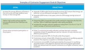 Example Of Career Goals And Objectives Contractor Engagement Amp Workforce Development Set Goals
