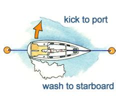 boat propeller direction of rotation the effect of rudders props and propwalk boat handling