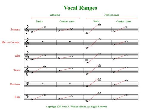 best vocal range 25 best ideas about vocal range on singing