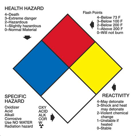printable hazard label right to know hazard nfpa label 4 x 4 250 roll from cole