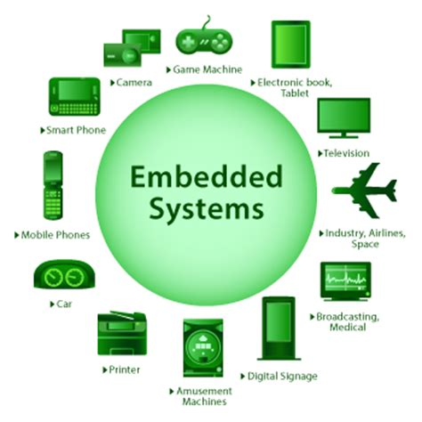 wheatstone bridge bakshi embedded system what is a 28 images embedded systems architecture images what is embedded