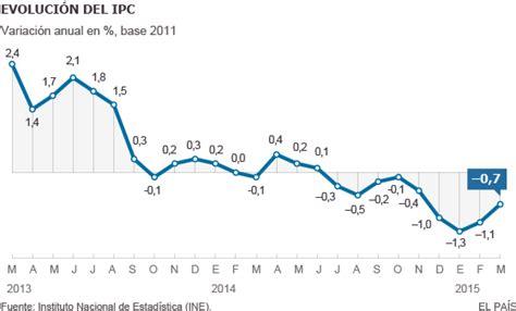ipc de colombia 2015 datosmacro com ipc los precios cumplen en marzo nueve meses a la baja en