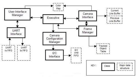 free block diagram software block diagram generator tattlr info