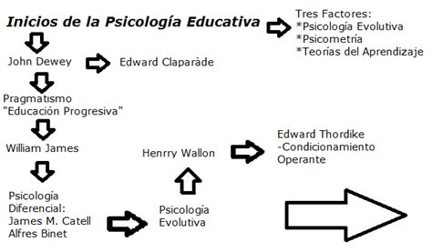 191 qu 233 es la memoria humana psicolog 237 a corrientes de la psicologa educativa desarrollo humano un