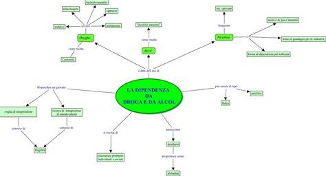 diversi tipi di droghe dipendenza da droga e alcol mappa concettuale