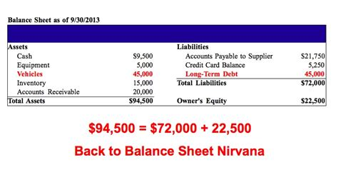 Formula Of Credit Purchase How To Read A Balance Sheet The Non Boring Version