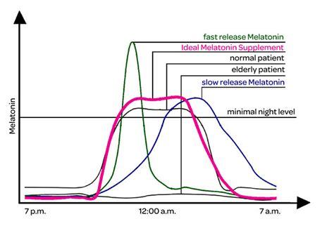 melatonin chronobiology health wellness sott net