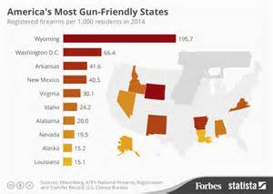 state has the most owners per capita according to 2016 stats forbes ranks washington d c 2 on america s most gun friendly list truth revolt