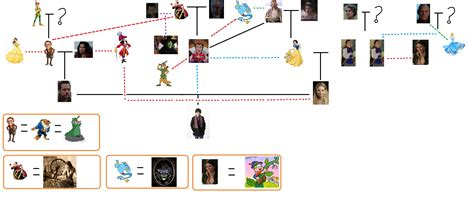 a for all time family tree family tree once upon a time my version onceuponatime