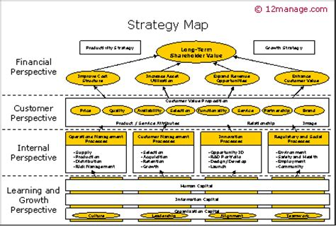 strategy maps knowledge center