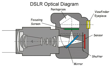 optical diagram 301 moved permanently