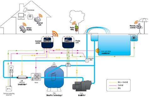 swimming pool filter system diagram intellipool automation system brookforge pool auto