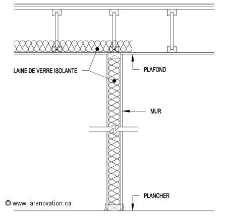 Isolation Acoustique Mur Mitoyen Existant 4217 by Insonorisation Acoustique D Une Maison