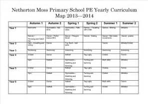 pe curriculum map netherton moss co uk