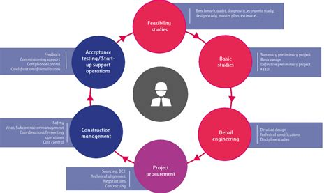 layout process optimization industrial process optimization and plant consulting