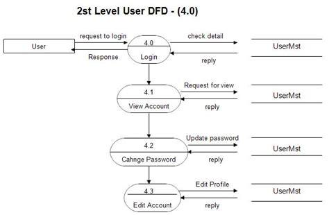 website dfd dfd diagram for shopping website