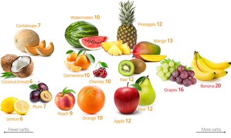 0 carb fruits low carb fruits carbs 100g fruit excluding fibre a