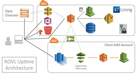 Aws System Architecture Aws This Is My Architecture