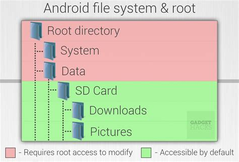 how to get root access on android android basics what is root 171 android gadget hacks