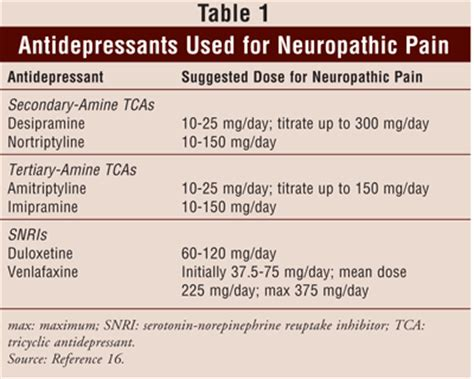 How To Detox From Antidepressants by Neuropathic Nortriptyline Dose Neuropathic