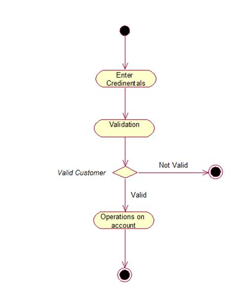 activity diagram for banking studies archives uml tutorial for beginners