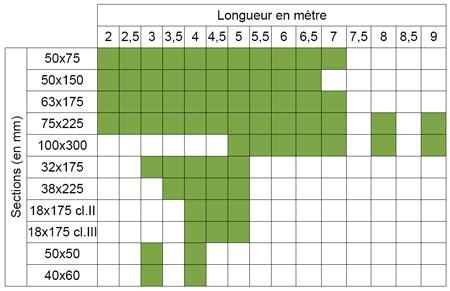 Section Bois De Charpente 4430 by Sarl Lenoir 76 Vente De Bois De Construction Ch 234 Ne