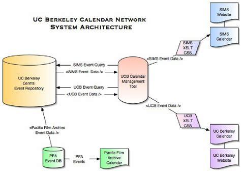 Berkeley Calendar Uc Berkeley Calendar Network System Architecture Diagram