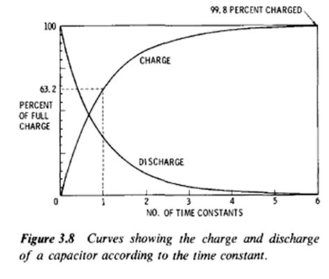 how many time constants to charge a capacitor time constants basic definition and tutorials electrical engineering design and tutorial resources