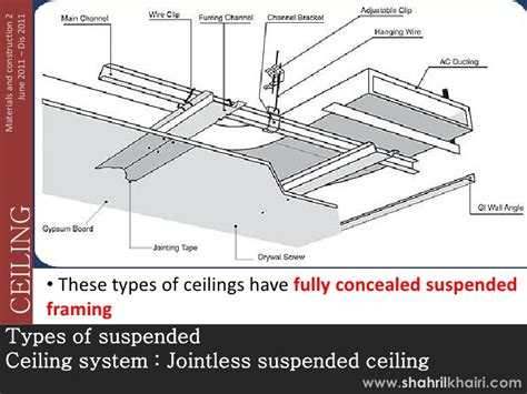 Types Of Drop Ceilings by Ceiling Note