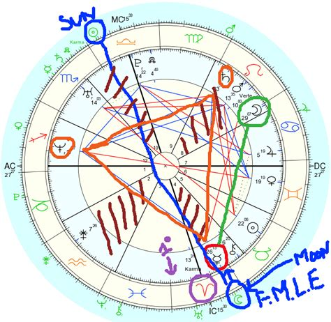 north node in 9th house locating a degree in your birth chart danielle paige