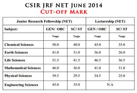 Jrf Award Letter December 2014 Csir Jrf Net Minimum Cut Percentage Of Last Five Years A Comparison India Town In
