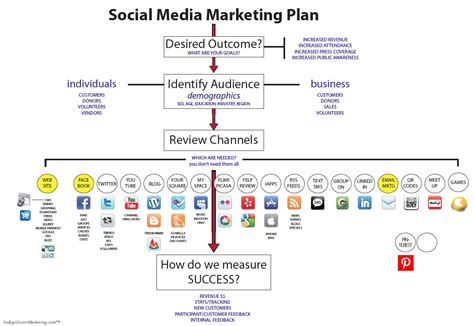 Angiestokely Algonquin College Social Media Certificate Program Social Media Event Marketing Plan Template
