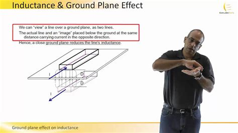 inductor with ground plane inductor ground plane 28 images ground plane effect on inductance sixtysec funnycat tv