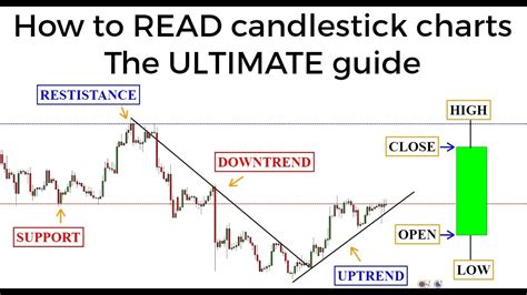 stock trading the ultimate guide on how to how to read candlestick charts trading binary