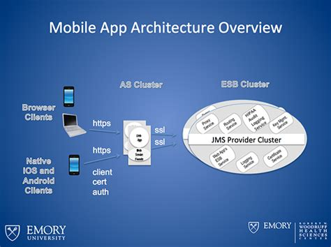 mobile architecture diagram mobile application architecture initiative